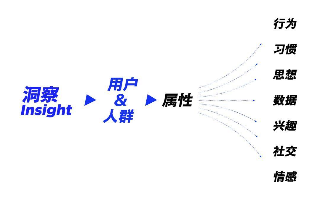 运营专题高效设计法(上)