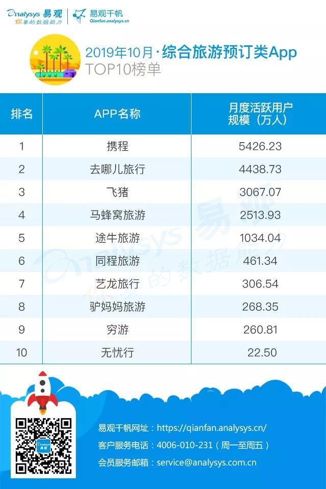2019年最新综合旅游预订APP榜单 | 国庆假期出游旺,产品服务品质深化