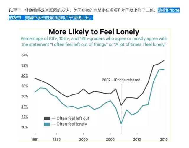 """""""随着iPhone的发布,美国中学生的孤独感却几乎直线上升"""""""