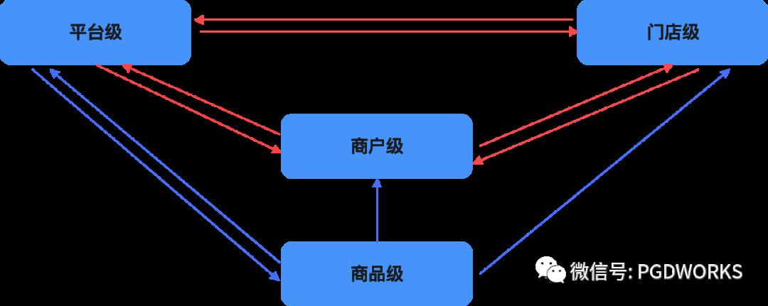 B端项目组件化思考-流程篇