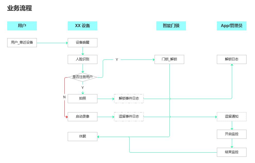 AI 硬件产品需求文档(PRD)