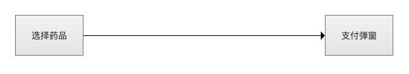 从这3个方面入手,提升B端产品的用户体验插图(4)