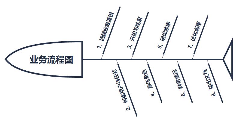 如何专业化设计业务流程图
