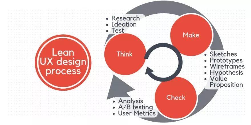 UI/ UX设计指南:专业术语,解释,建议及未来发展趋势