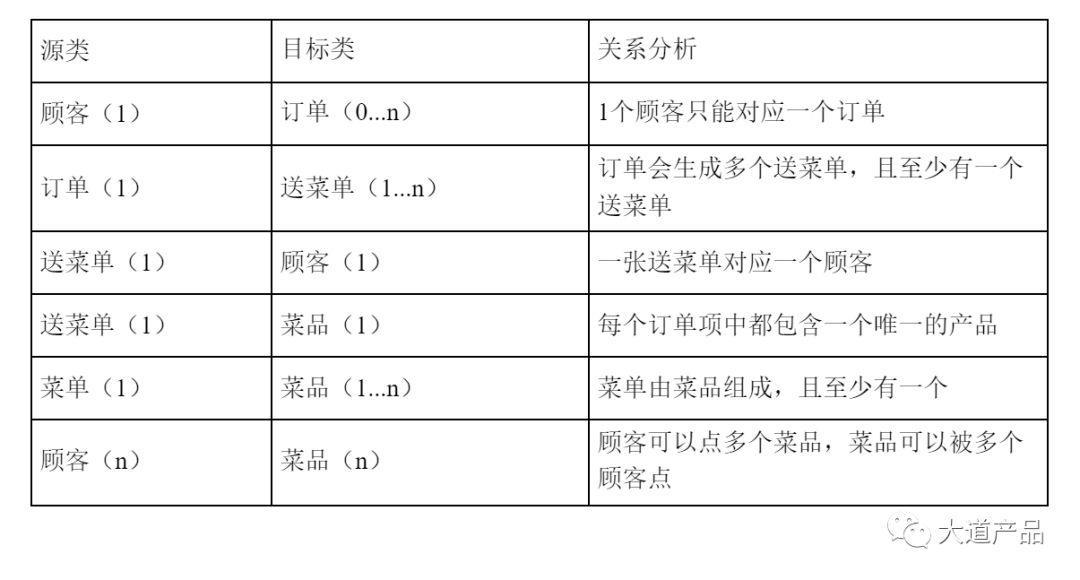 用议论文三要素,搞定需求分析(中)