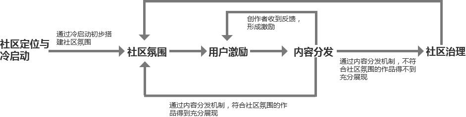 万字长文,如何构建社区产品的运营体系