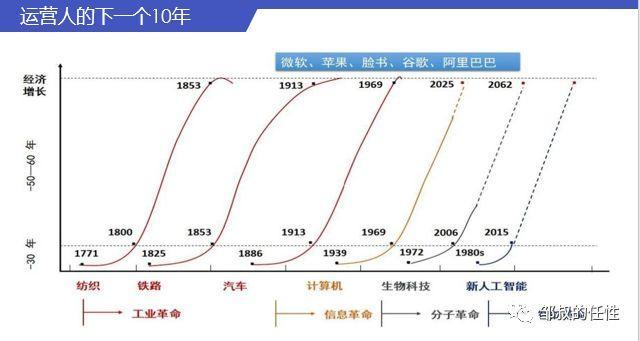 运营人的下一个10年,如何对抗周期,现实持续增长