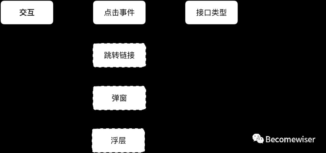 关于B端系统的产品设计