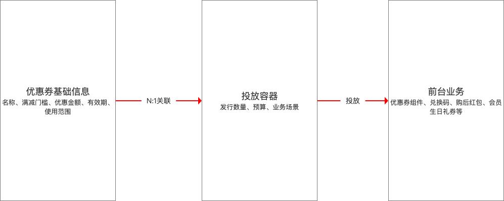 电商营销中台-优惠券设计