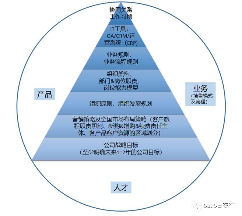 (68)设计公司组织架构的思考框架 #SaaS创业路线图#