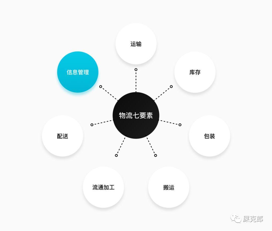物流行业表单设计