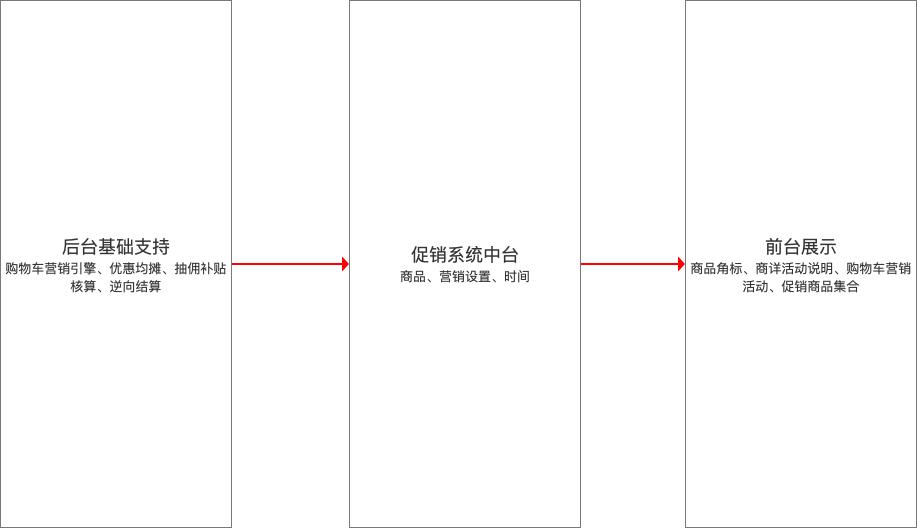 电商营销中台-促销系统