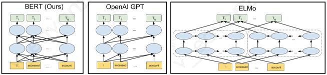 QQ看点日报内容优化——基于BERT的热点召回系统