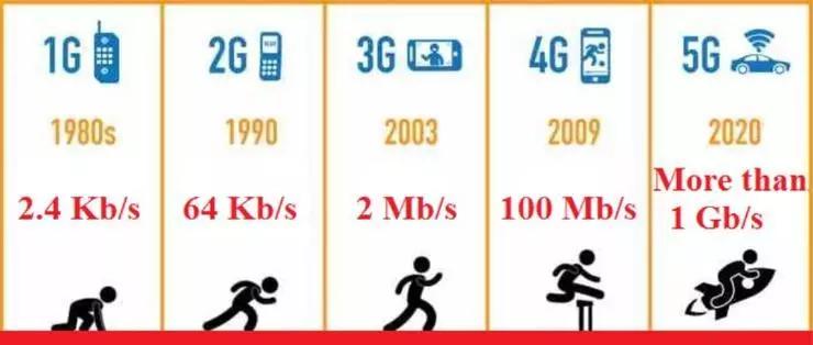 5G时代下的智慧体育