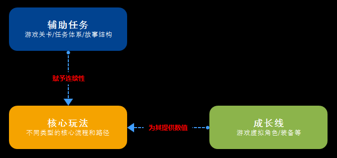 案例聊聊产品游戏化三部曲:核心模型、辅助模型和成长模型