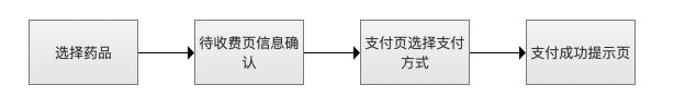 从这3个方面入手,提升B端产品的用户体验插图(5)
