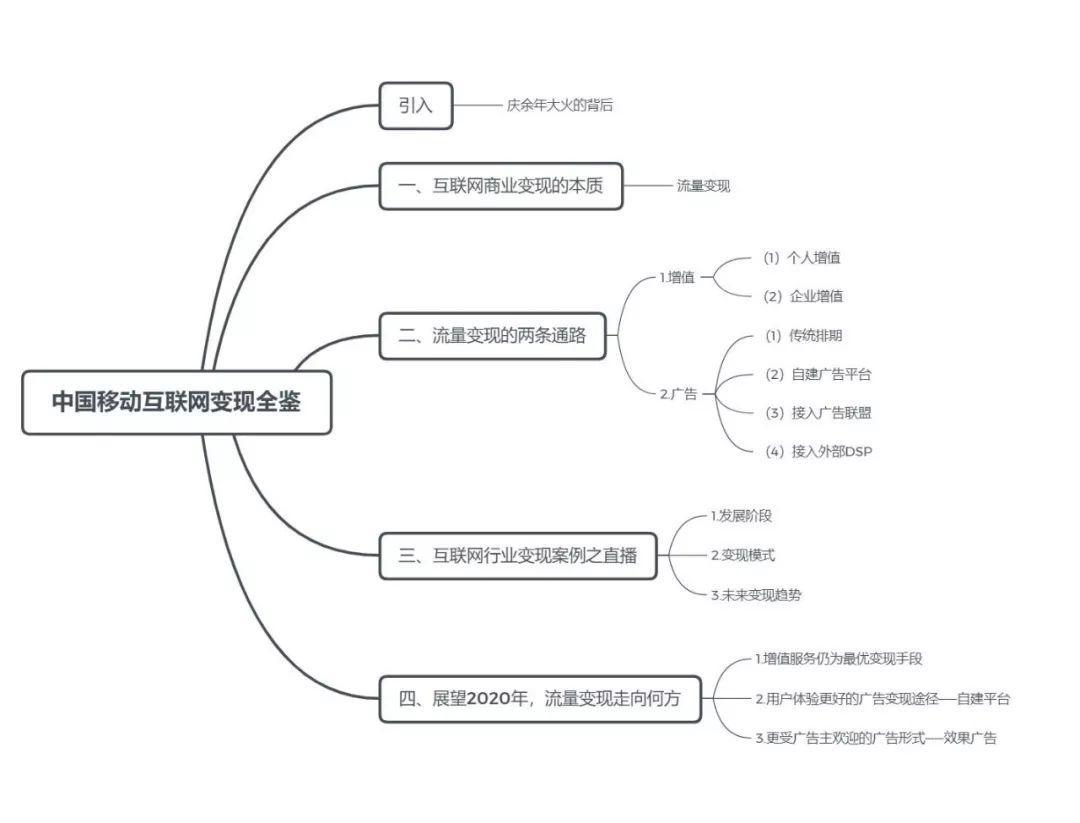 2019中国移动互联网变现全鉴