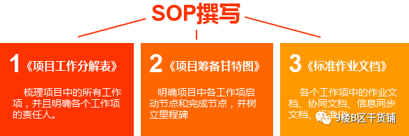如何搭建大型营销项目的SOP——以网易严选双11为例
