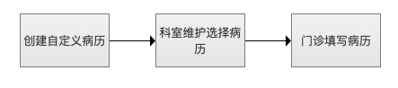 从这3个方面入手,提升B端产品的用户体验插图(7)