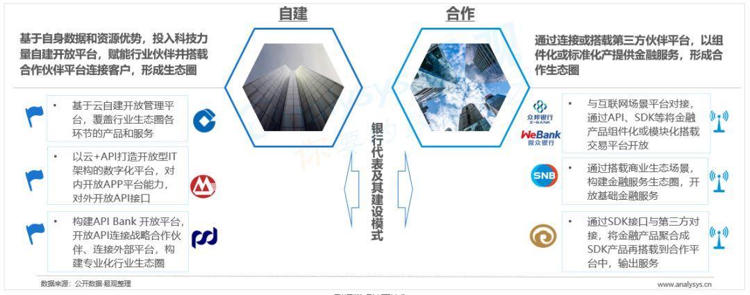 2019中国开放银行发展专题分析(案例篇)