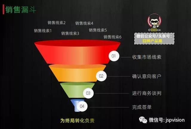 五個經典漏斗模型,看漏斗思維穿透流程化的本質