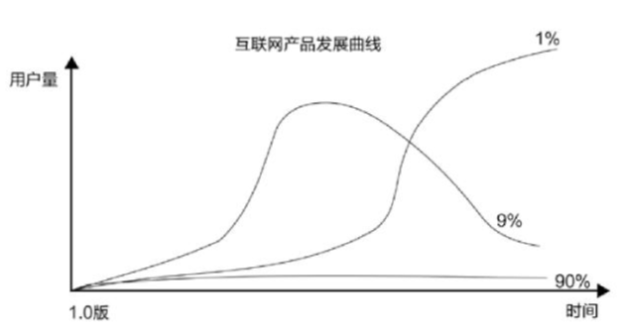 初创产品如何衡量其各阶段表现?
