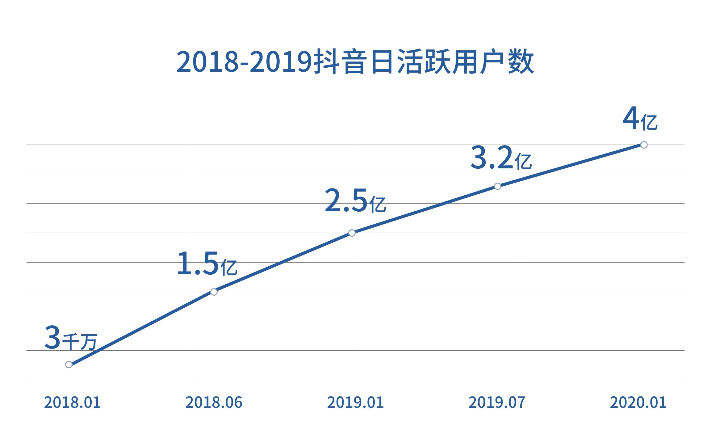2019年抖音数据报告的分析探究