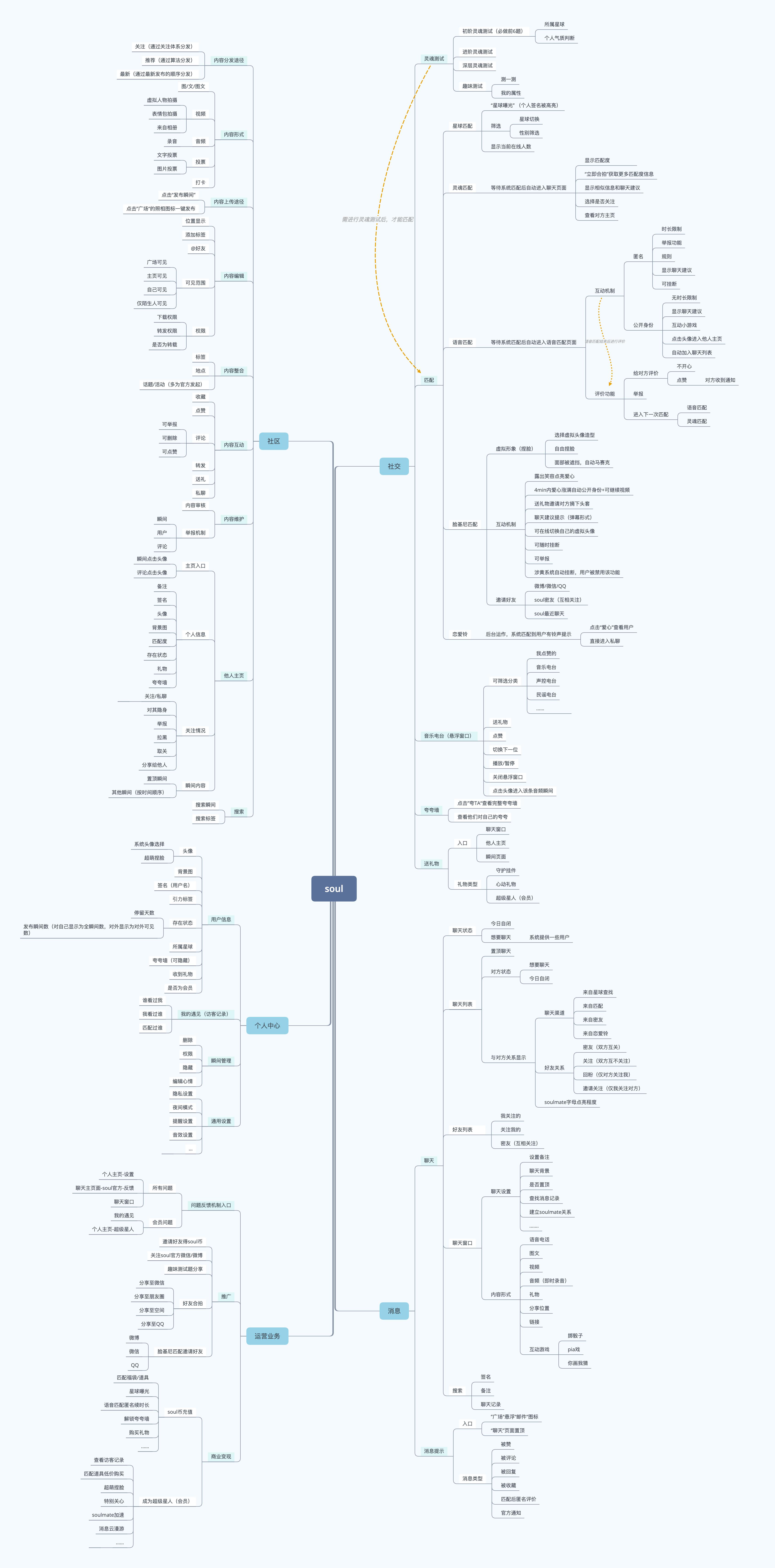 公司管理人员结构图