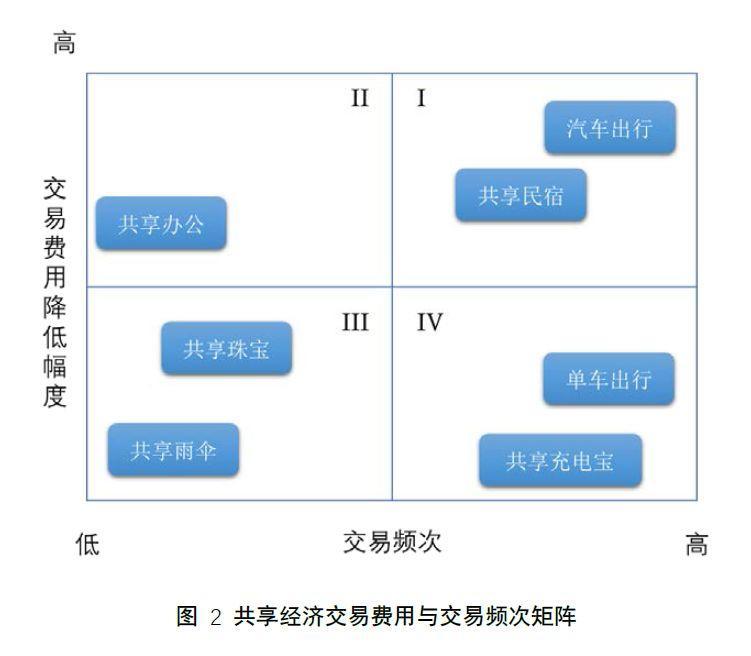 2019互联网大败局回顾:共享经济篇