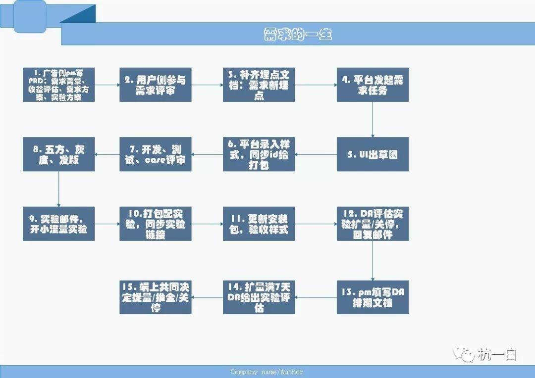 """菜鸟赛季PM眼中产品经理的""""道""""与""""术"""""""
