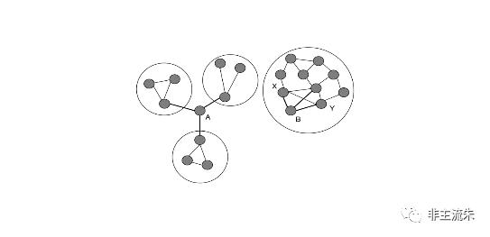 有趣的关系强度、结构洞、制度理论