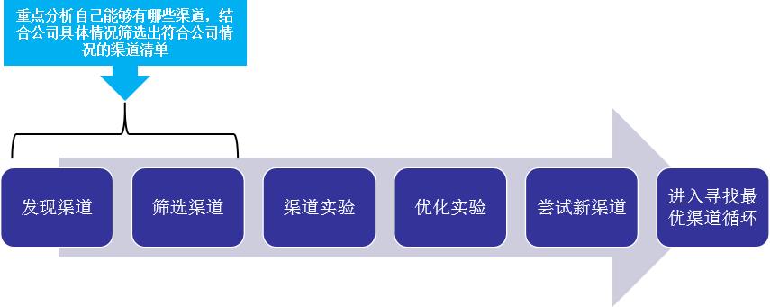 SaaS 企业推广获客全攻略(3)寻找最优渠道