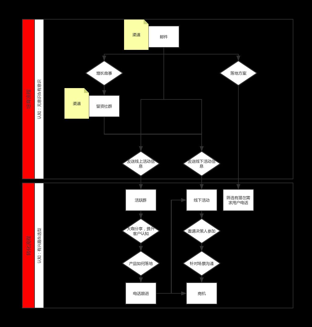 打破ToB用户增长困境(2)线索转化率全面提升的秘诀