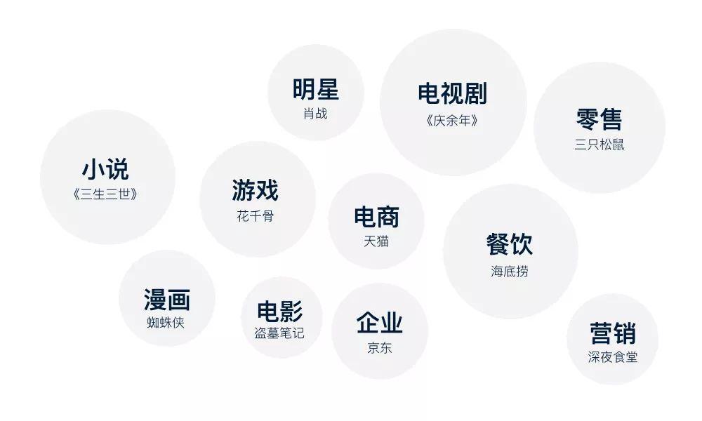 「行业研究」如何做品牌IP化设计?