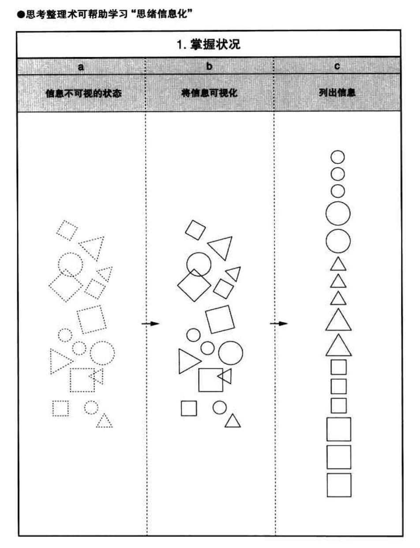 从产品视角看《佐藤可士和的超级整理术》