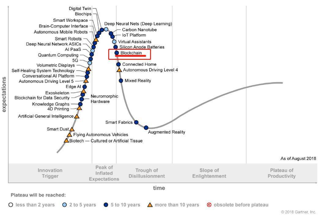 """新技术必然面临的5个阶段:如何跨越""""死亡之井""""?"""