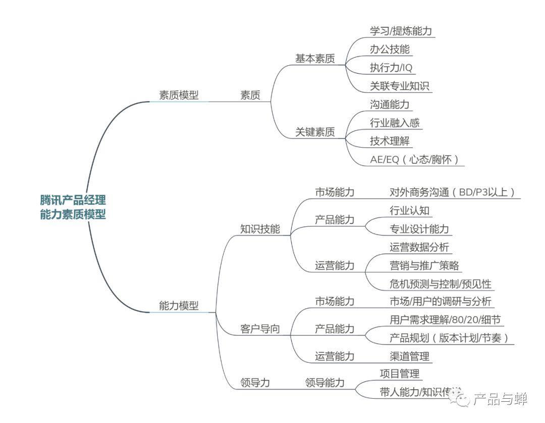 产品经理的进阶之路(2.1)——如何搭建产品经理的知识体系