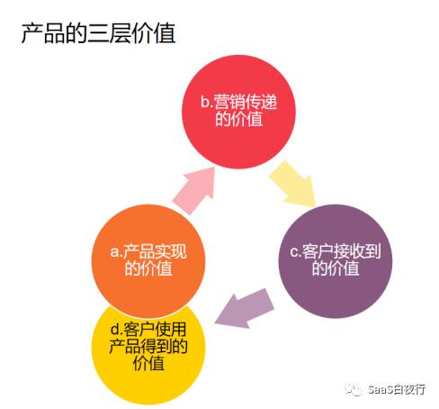SaaS创业路线图(70) 你研究过自家产品的三层价值吗?