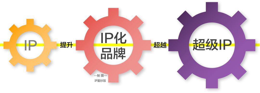 IP孵化如何真正落地?IP化品牌的孵蛋工程启动