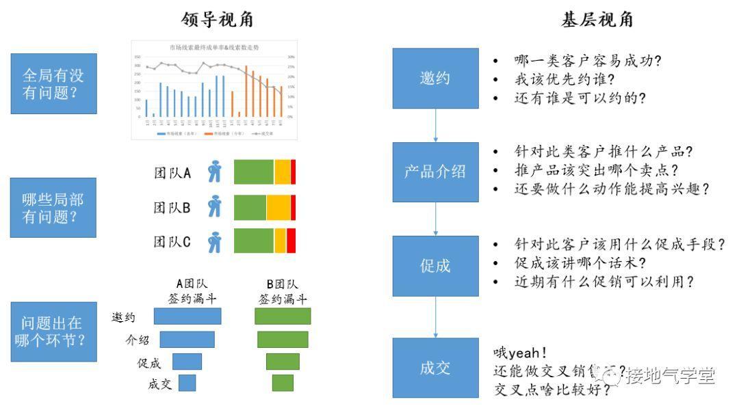 数据分析,如何赋能业务?