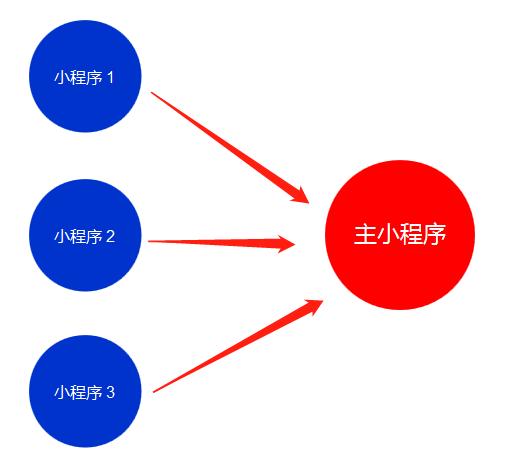 小程序矩阵:三种模型与思考