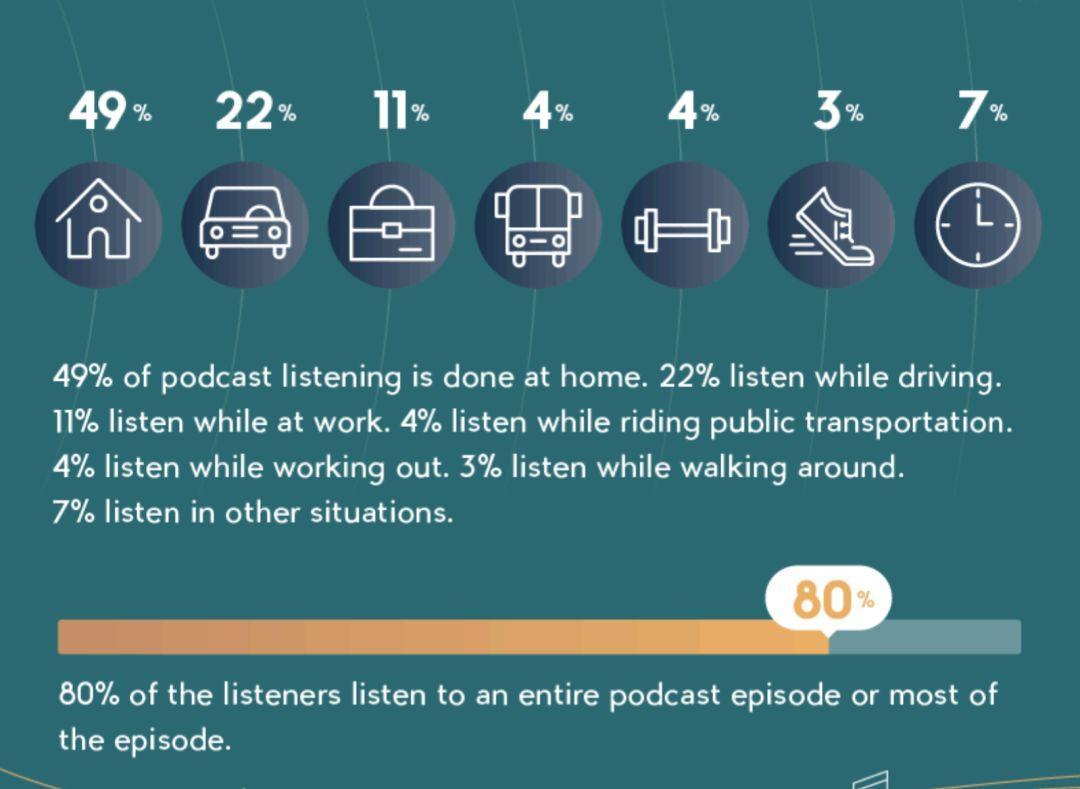 中美日有声市场对比:通勤耳机、清晨汽车和深夜食堂
