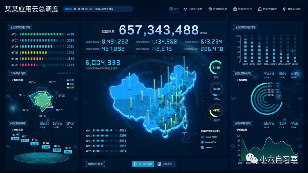 数据可视化大屏案例分析