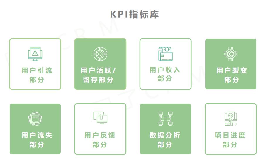 4 个步骤,教你如何制定用户运营 KPI?插图(1)