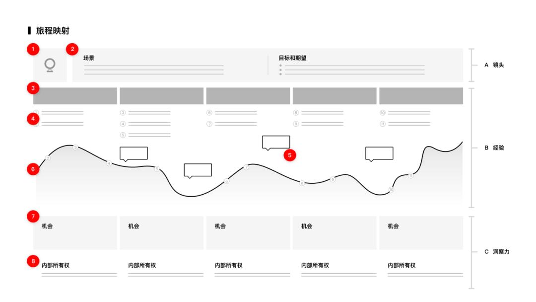 旅程映射構建移動應用的用戶體驗