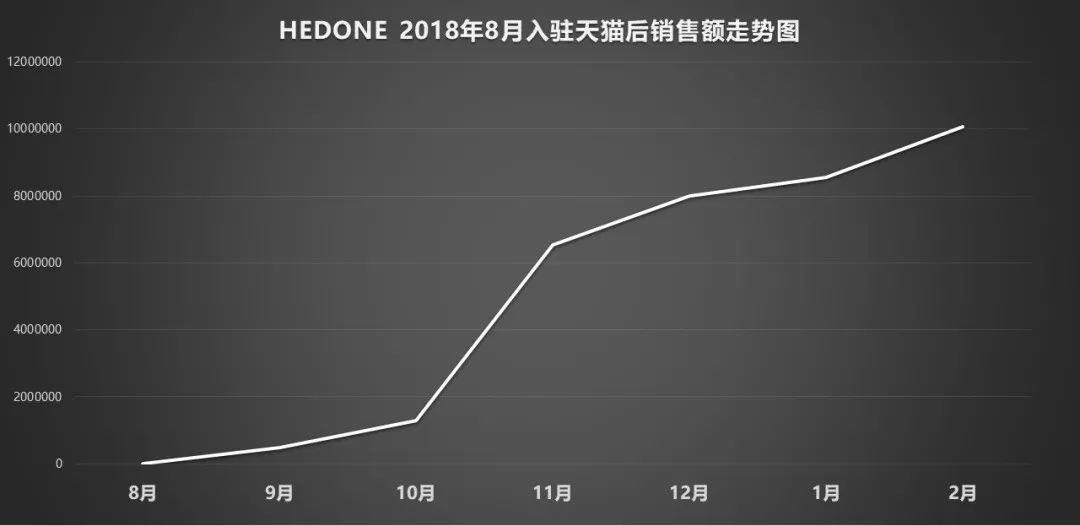 爆卖200万支口红,数据挖掘国货美妆HEDONE的小红书投放策略