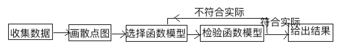 产品经理10大基础技能(2):读透模型插图(11)
