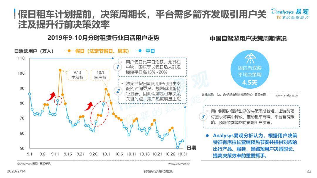 2020中国汽车分时租赁市场白皮书
