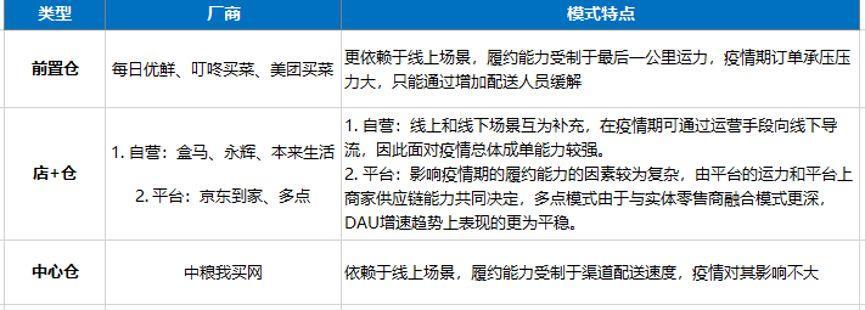 """生鲜电商涨势明显,巨头入局抢占""""社区化服务""""新场景"""
