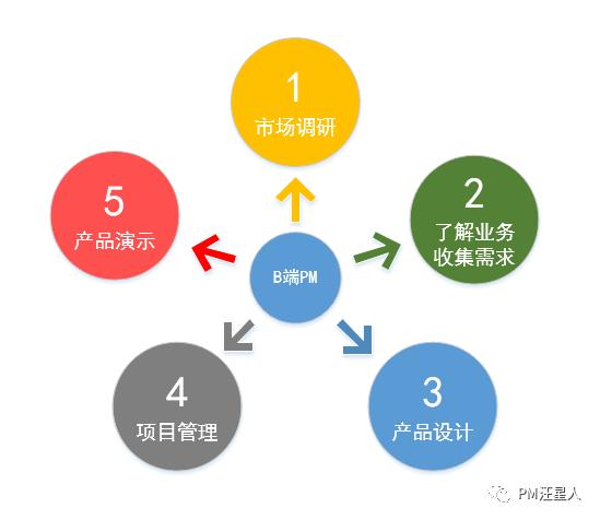 B端项目丨项目演示应该注意什么?